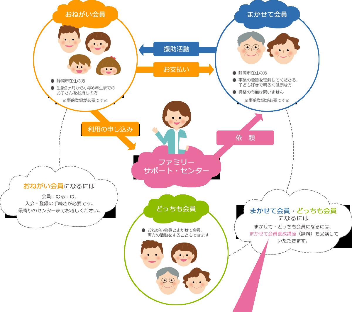 お願い会員は、静岡市在住の方、生後2か月から小学6年生までのお子さんをお持ちの方が対象です。お願い会員になるには事前に入会登録の手続きが必要です。最寄りのセンターまでお越しください。まかせて会員は、静岡市在住で、事業の趣旨を理解してくださる、子ども好きで明るく健康な方が対象です。資格の有無は問いません。まかせて会員になるには事前登録が必要です。どっちも会員は、お願い会員とまかせて会員両方の活動をすることができます。まかせて会員、どっちも会員になるには、無料の子育て支援講座を受講していただきます。