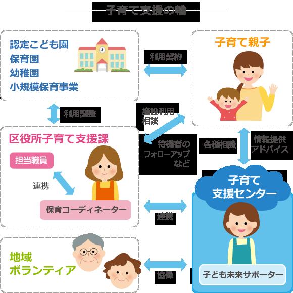 図説:子育て支援の輪